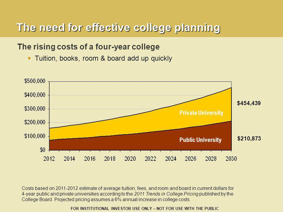The need for effective college planning