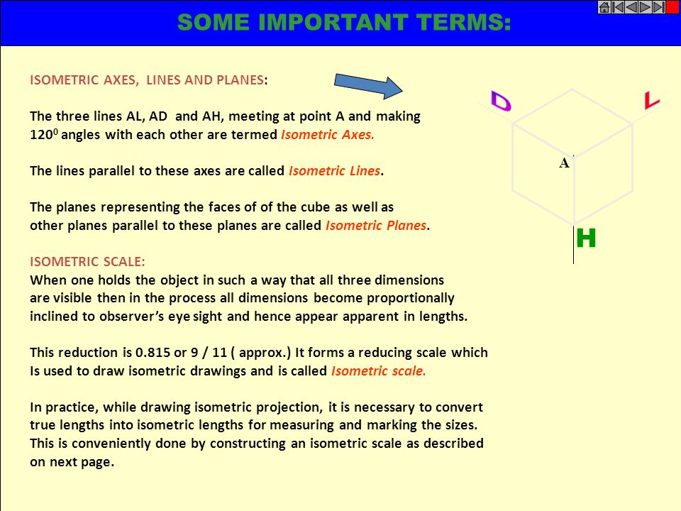 H SOME IMPORTANT TERMS: D L ISOMETRIC AXES, LINES AND PLANES: