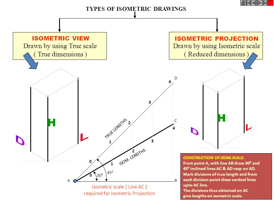 TYPES OF ISOMETRIC DRAWINGS