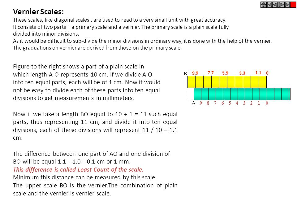 Vernier Scales: Figure to the right shows a part of a plain scale in