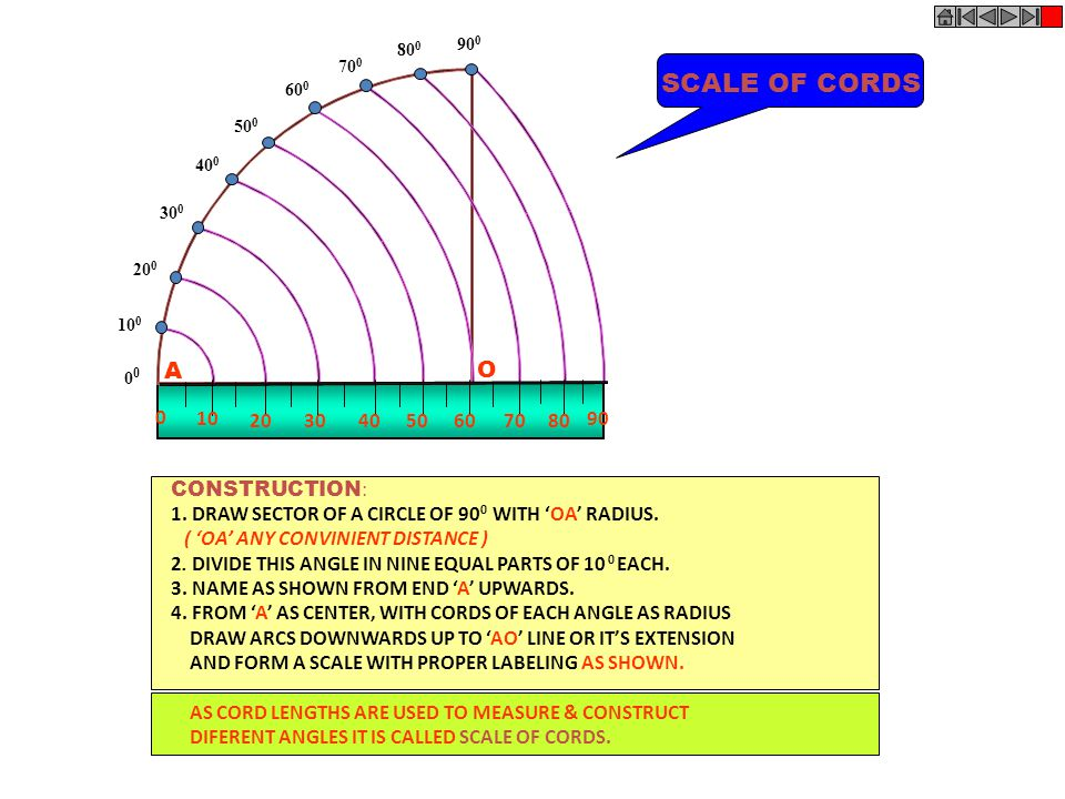 SCALE OF CORDS A O CONSTRUCTION:
