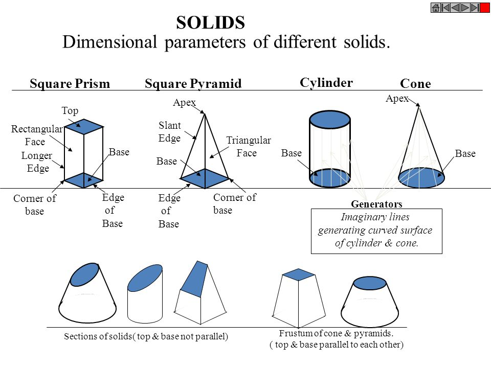 Dimensional parameters of different solids.