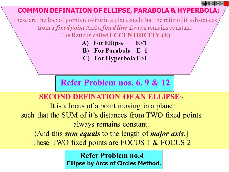 Refer Problem nos. 6. 9 & 12 SECOND DEFINATION OF AN ELLIPSE:-