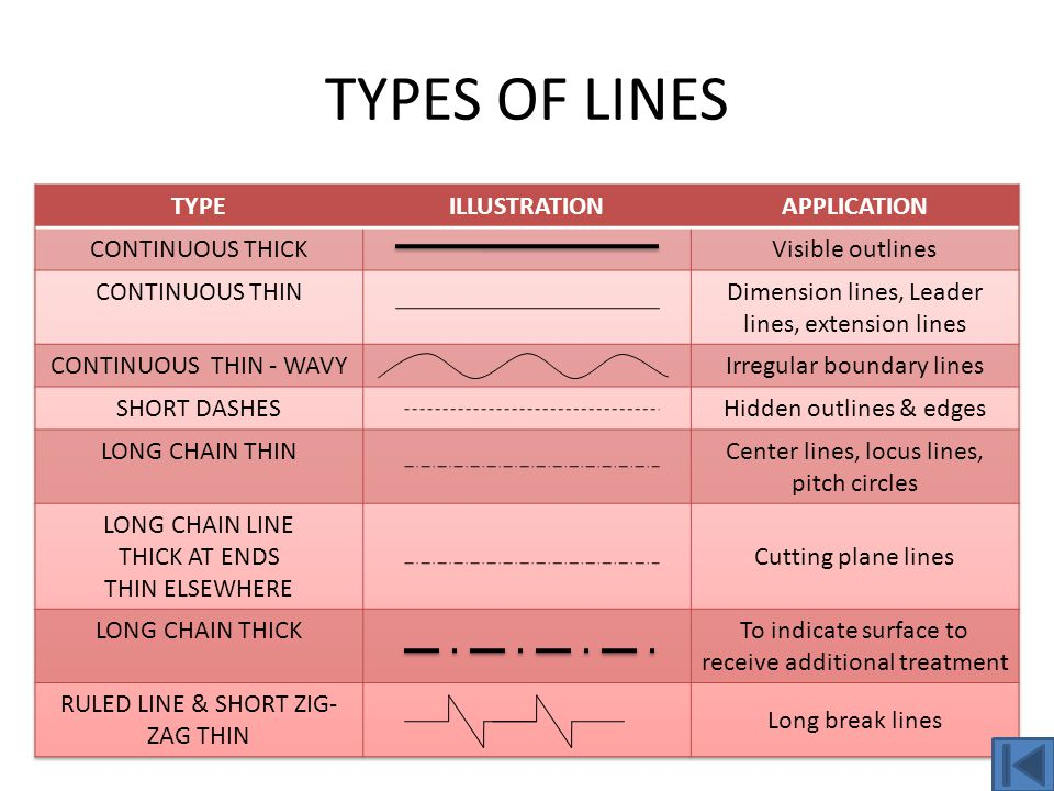 TYPES OF LINES TYPE ILLUSTRATION APPLICATION CONTINUOUS THICK