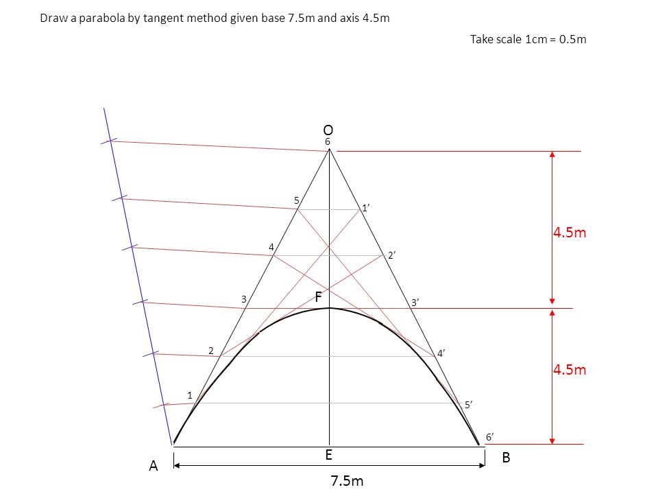 Draw a parabola by tangent method given base 7.5m and axis 4.5m