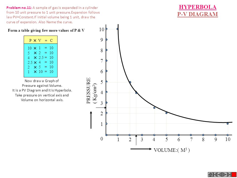 HYPERBOLA P-V DIAGRAM + 1 2 3 4 5 6 7 8 9 10 PRESSURE ( Kg/cm2) 1 2 3