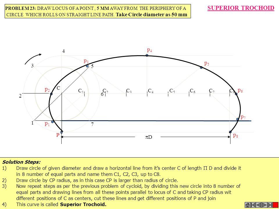 SUPERIOR TROCHOID p4 4 p3 p5 3 5 C p2 C1 C2 C3 C4 C5 C6 C7 C8 p6 6 2