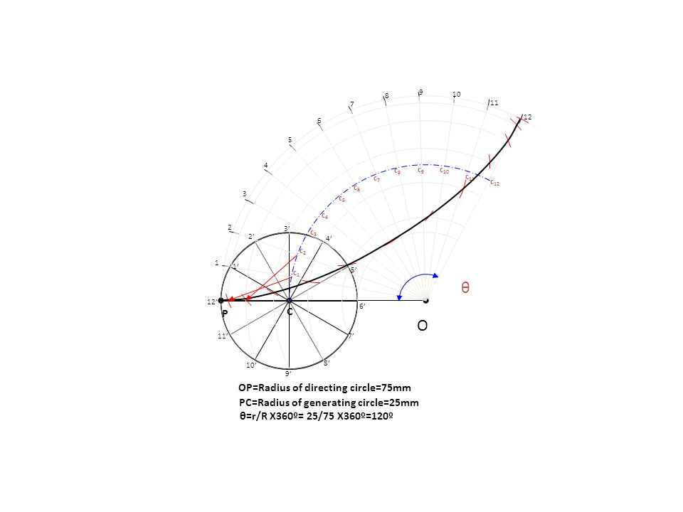 θ O C P OP=Radius of directing circle=75mm