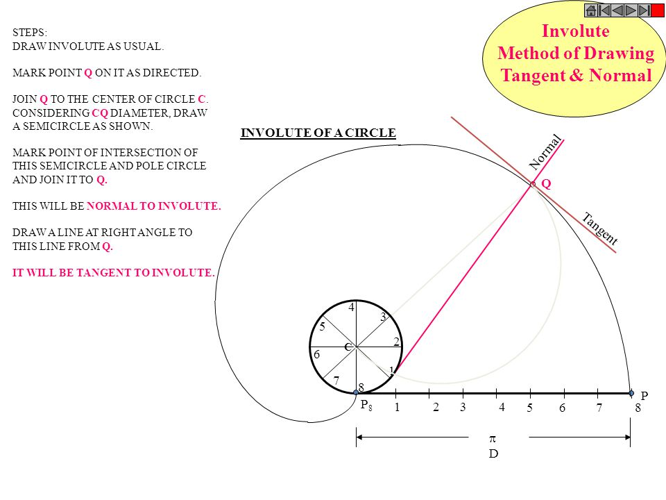 Involute Method of Drawing Tangent & Normal