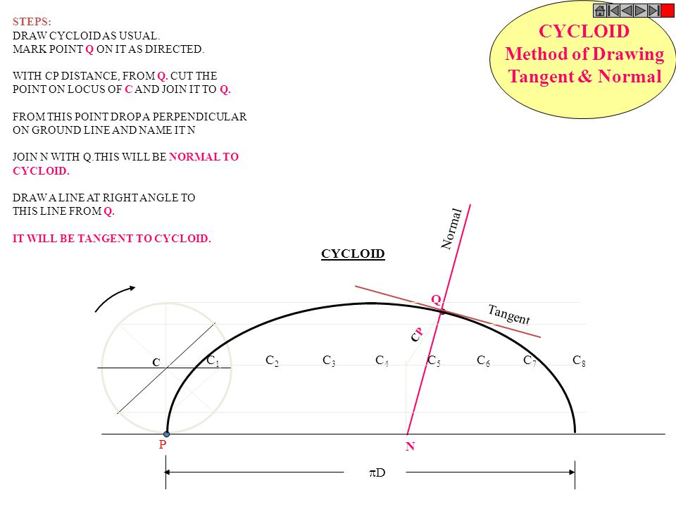 CYCLOID Method of Drawing Tangent & Normal