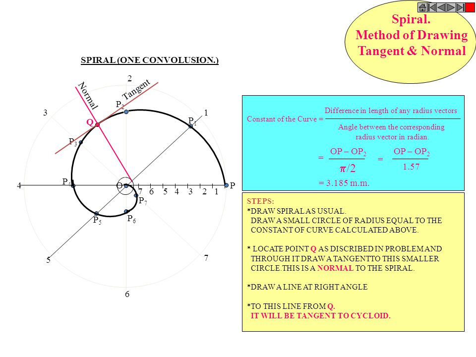 Spiral. Method of Drawing Tangent & Normal