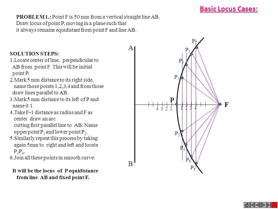 Basic Locus Cases: A p F B