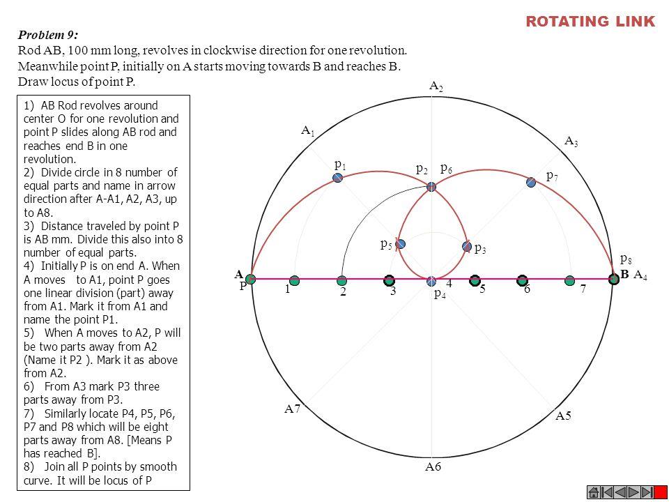 ROTATING LINK Problem 9: