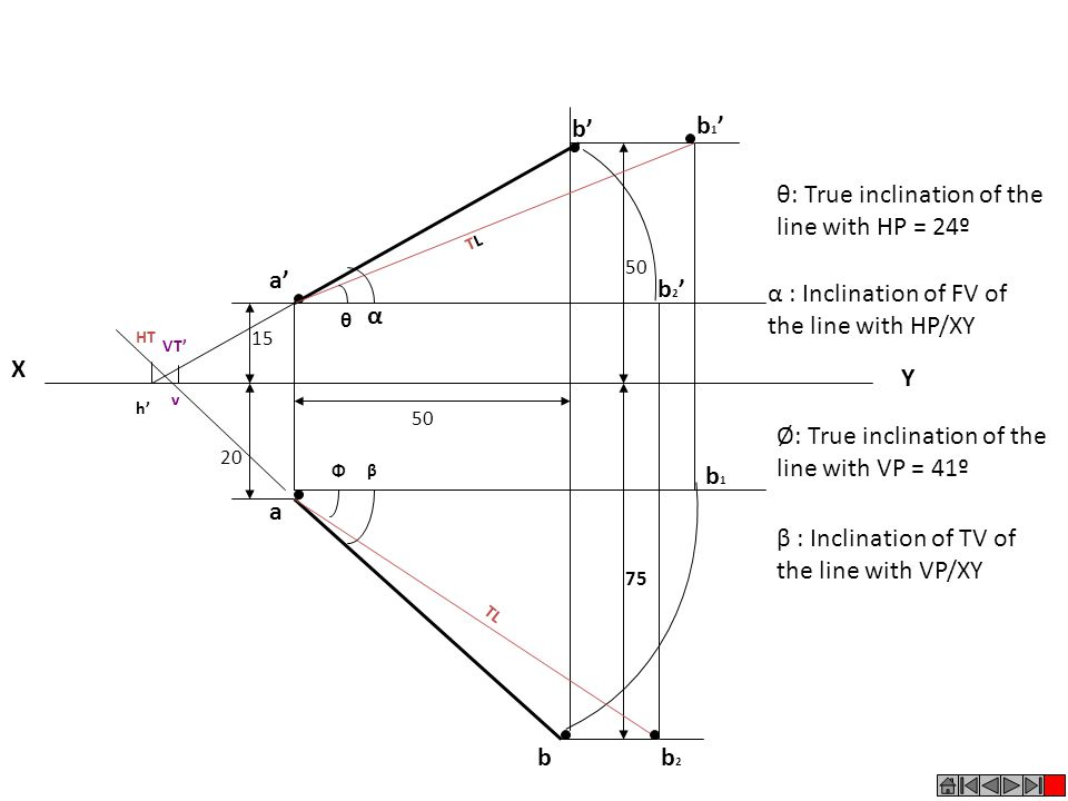 θ: True inclination of the line with HP = 24º