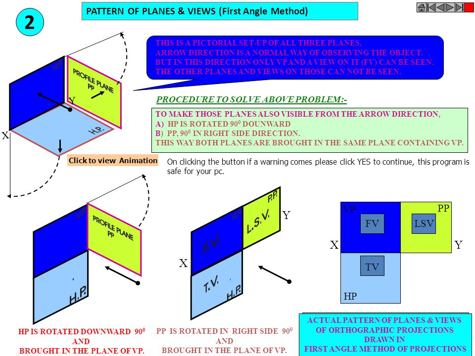2 Y X Y X PATTERN OF PLANES & VIEWS (First Angle Method) Y X VP HP PP