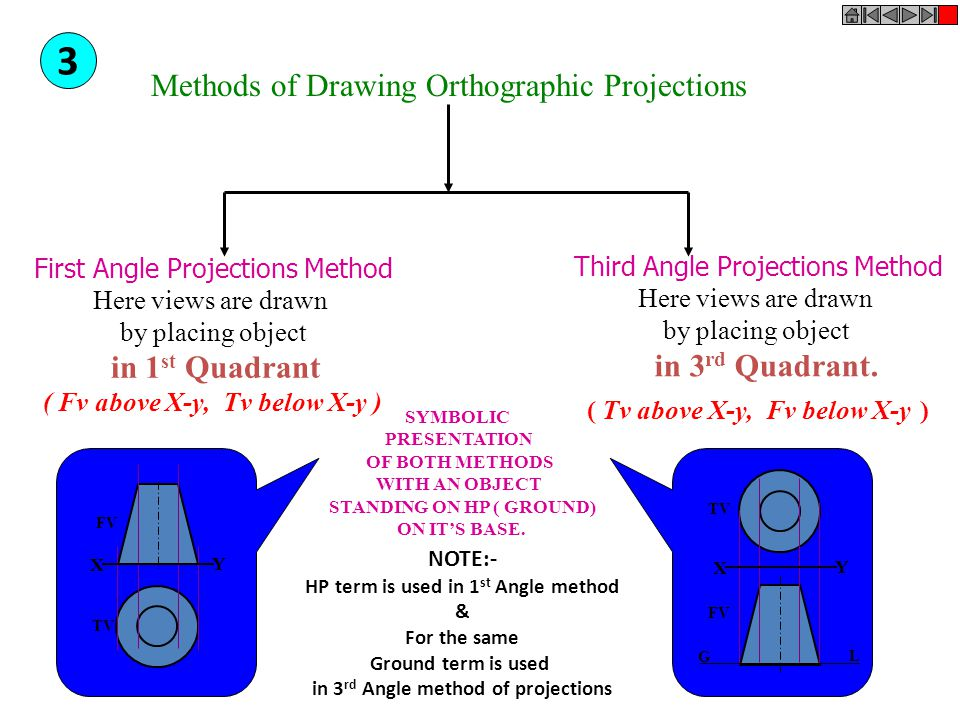 3 Methods of Drawing Orthographic Projections in 3rd Quadrant.