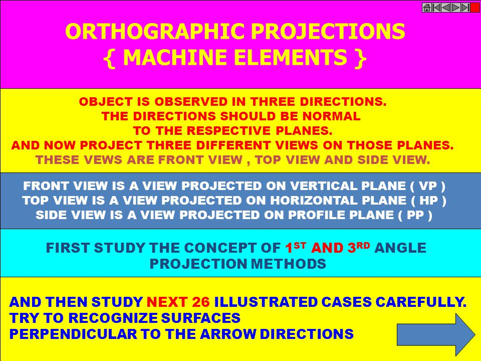 ORTHOGRAPHIC PROJECTIONS FIRST STUDY THE CONCEPT OF 1ST AND 3RD ANGLE