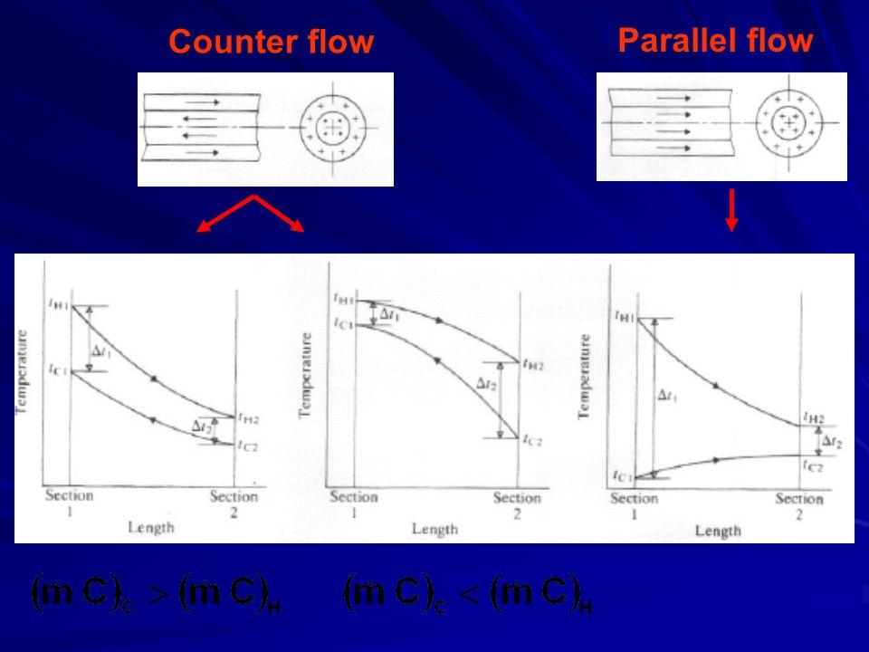 Counter flow Parallel flow