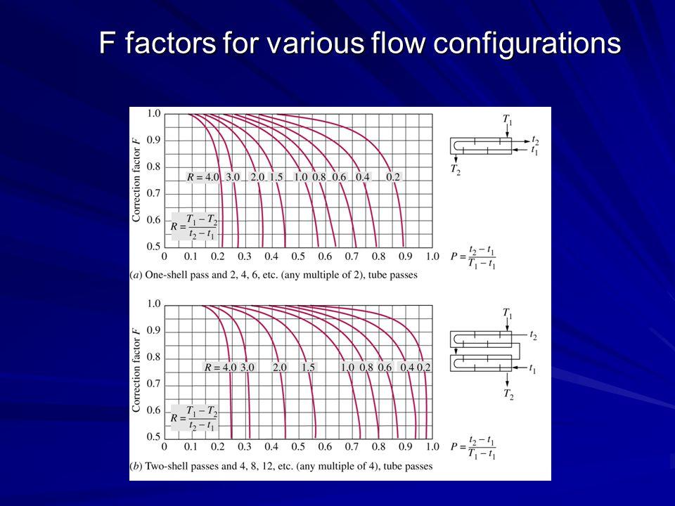 F factors for various flow configurations