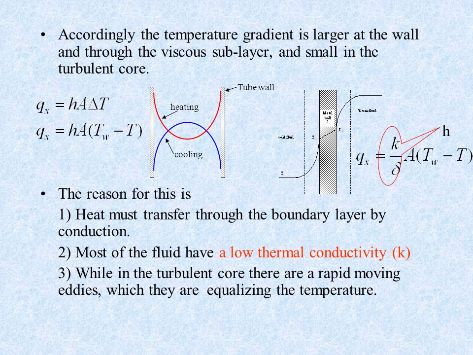 1) Heat must transfer through the boundary layer by conduction.