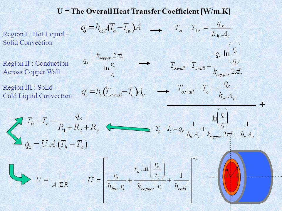 Region I : Hot Liquid – Solid Convection