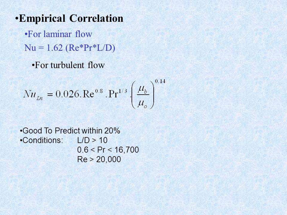 Empirical Correlation
