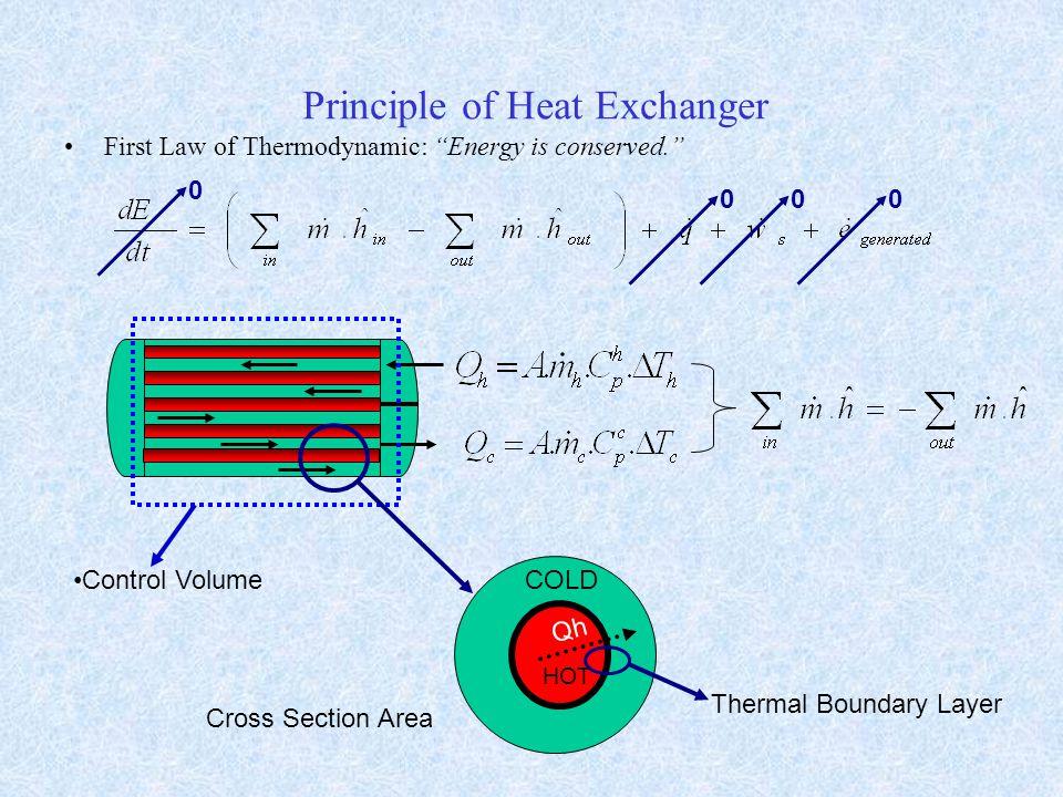 Principle of Heat Exchanger