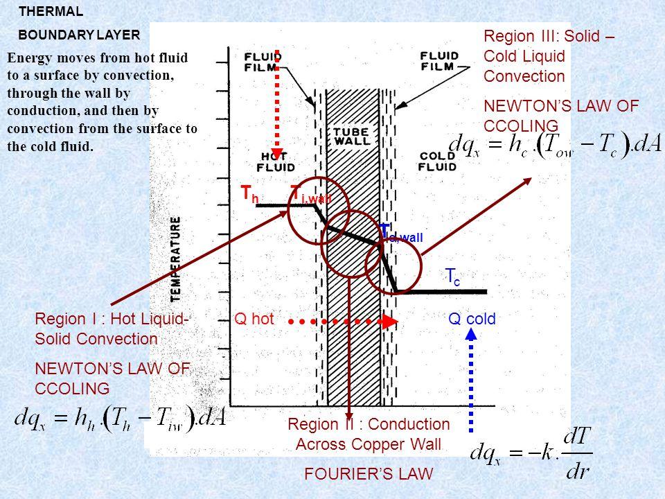 Region II : Conduction Across Copper Wall
