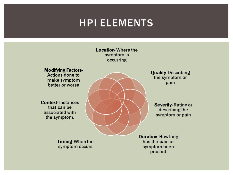 HPI Elements Location- Where the symptom is occurring