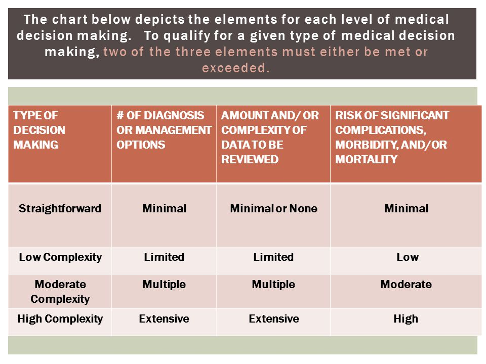 The chart below depicts the elements for each level of medical decision making. To qualify for a given type of medical decision making, two of the three elements must either be met or exceeded.