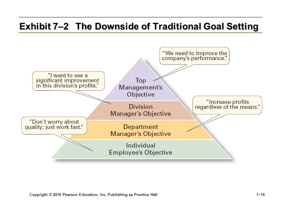 Exhibit 7–2 The Downside of Traditional Goal Setting
