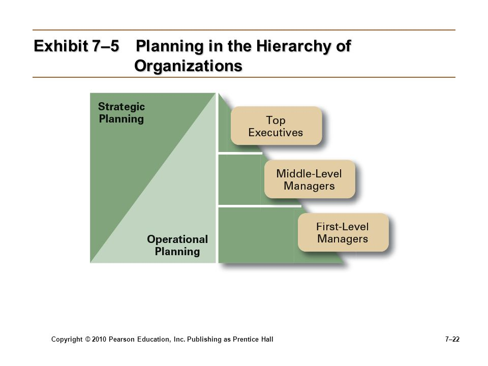 Exhibit 7–5 Planning in the Hierarchy of Organizations