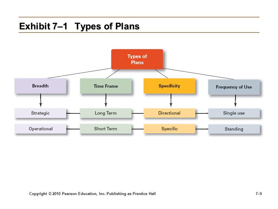 Exhibit 7–1 Types of Plans