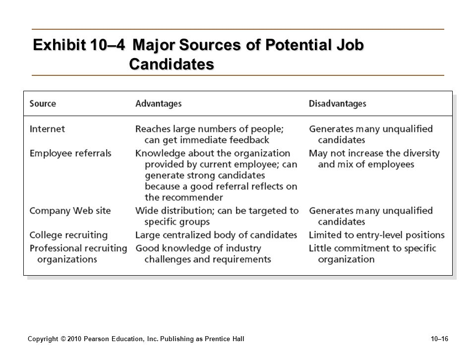 Exhibit 10–4 Major Sources of Potential Job Candidates