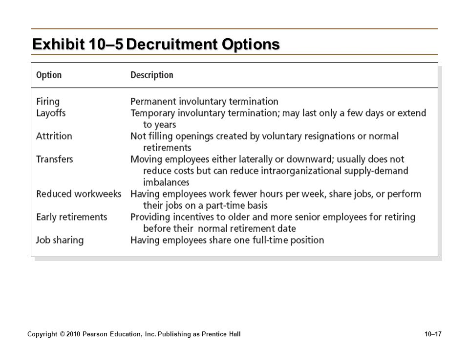 Exhibit 10–5 Decruitment Options