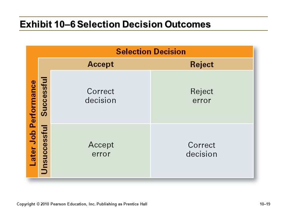 Exhibit 10–6 Selection Decision Outcomes