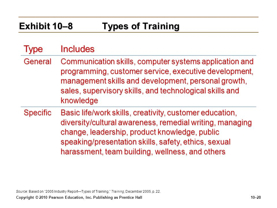 Exhibit 10–8 Types of Training
