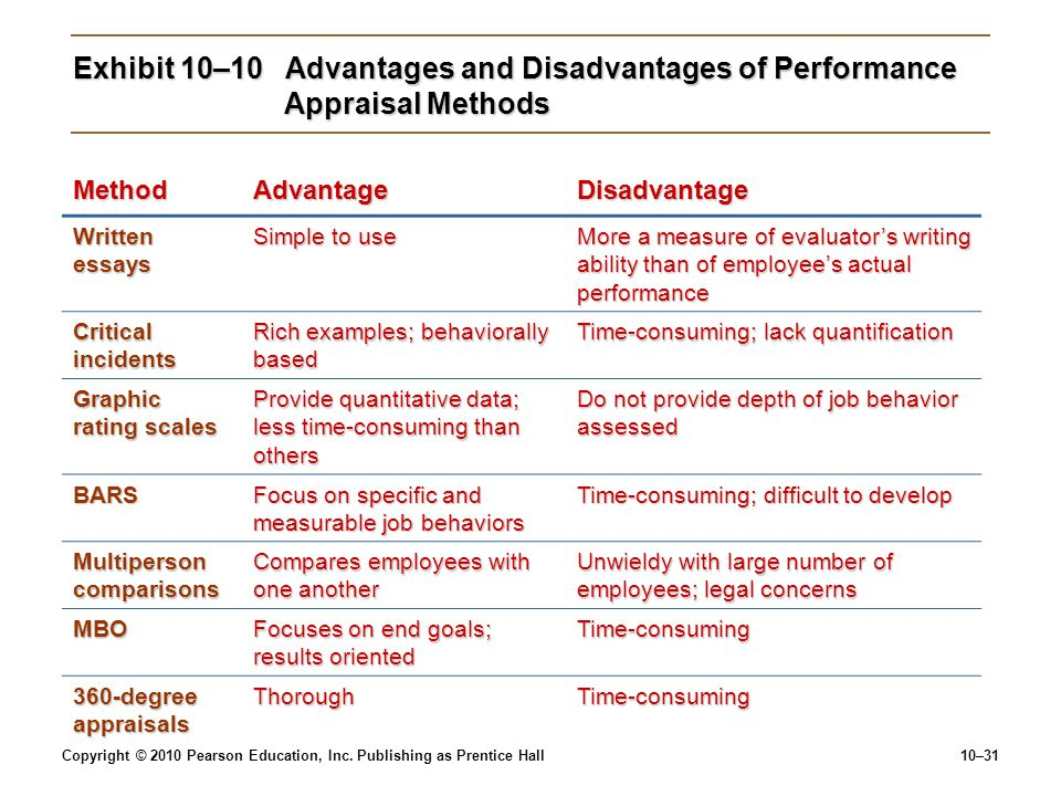 Exhibit 10–10 Advantages and Disadvantages of Performance Appraisal Methods
