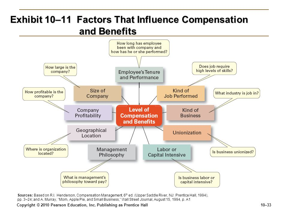 Exhibit 10–11 Factors That Influence Compensation and Benefits