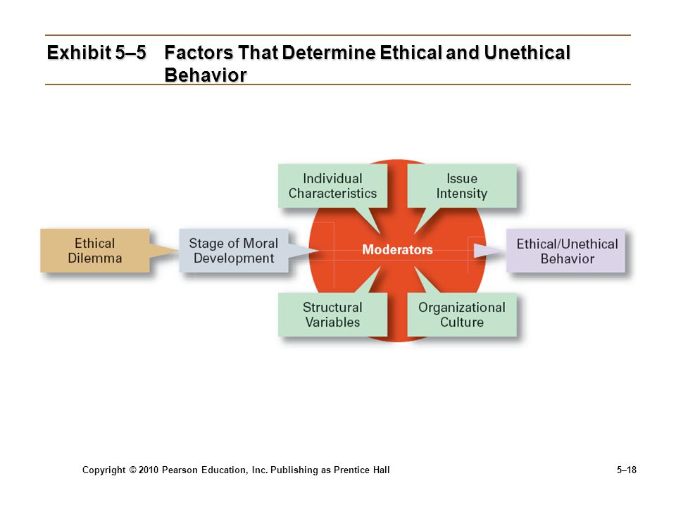 Exhibit 5–5 Factors That Determine Ethical and Unethical Behavior