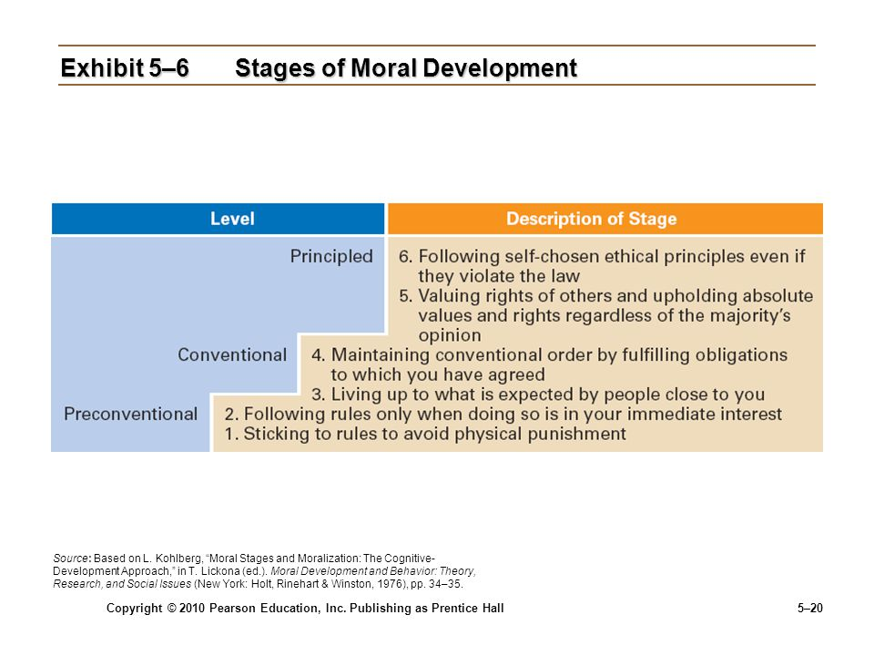 Exhibit 5–6 Stages of Moral Development