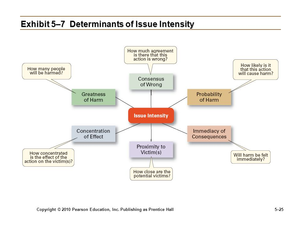 Exhibit 5–7 Determinants of Issue Intensity