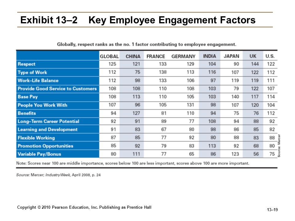 Exhibit 13–2 Key Employee Engagement Factors