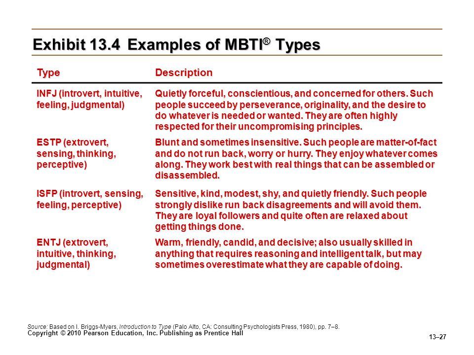 Exhibit 13.4 Examples of MBTI® Types
