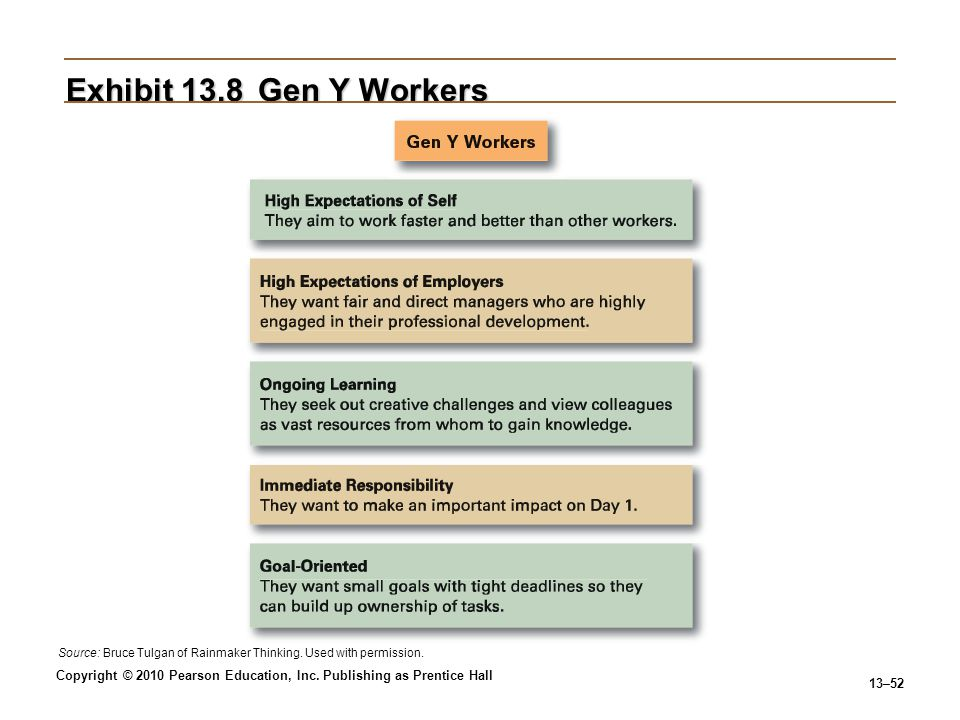 Exhibit 13.8 Gen Y Workers Source: Bruce Tulgan of Rainmaker Thinking. Used with permission.