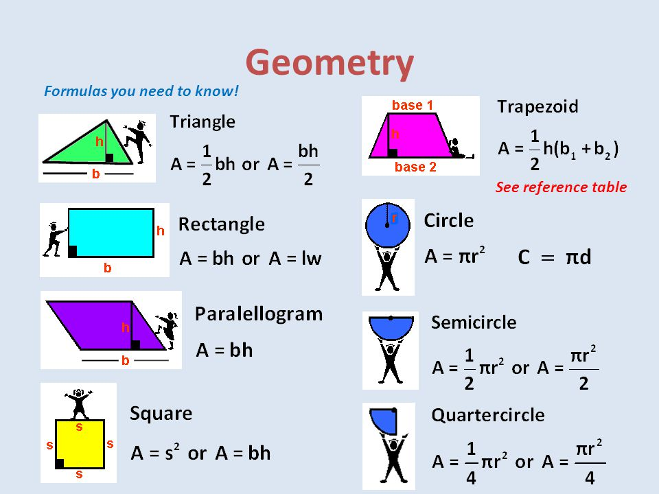 Geometry Formulas you need to know! See reference table