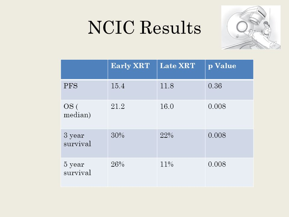 NCIC Results Early XRT Late XRT p Value PFS 15.4 11.8 0.36