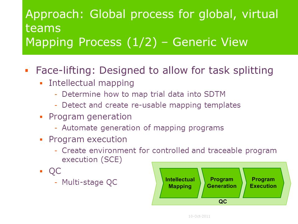 Approach: Global process for global, virtual teams Mapping Process (1/2) – Generic View