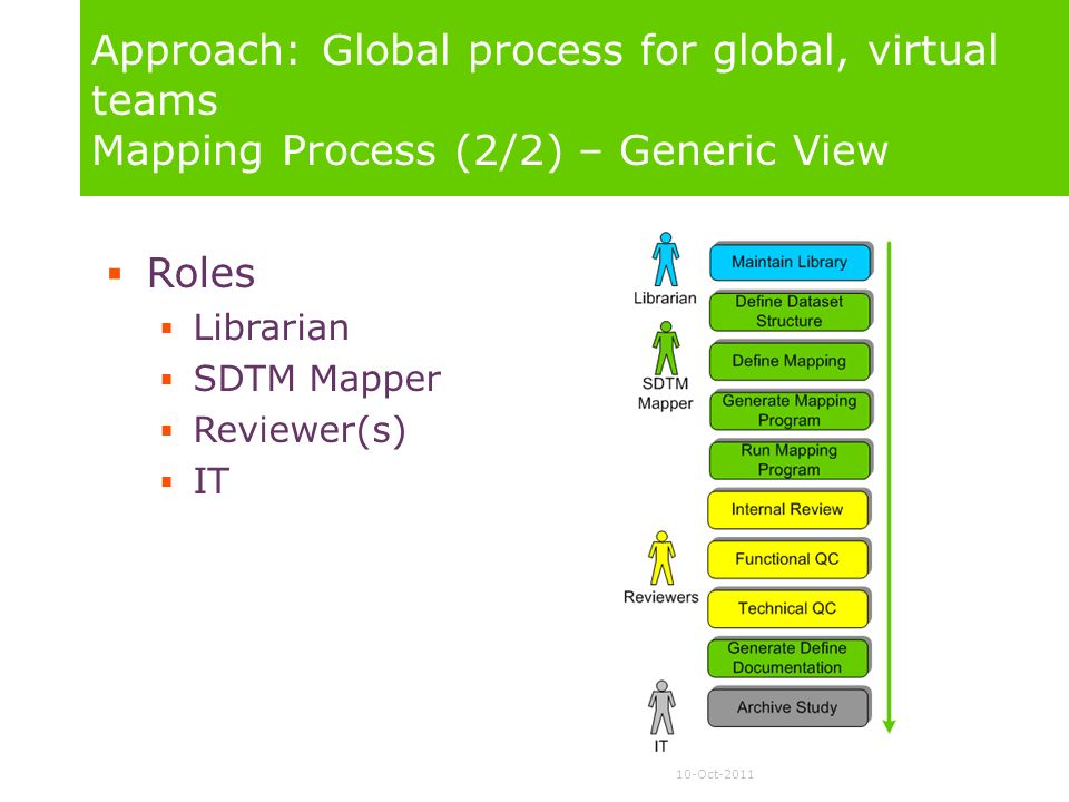 Approach: Global process for global, virtual teams Mapping Process (2/2) – Generic View