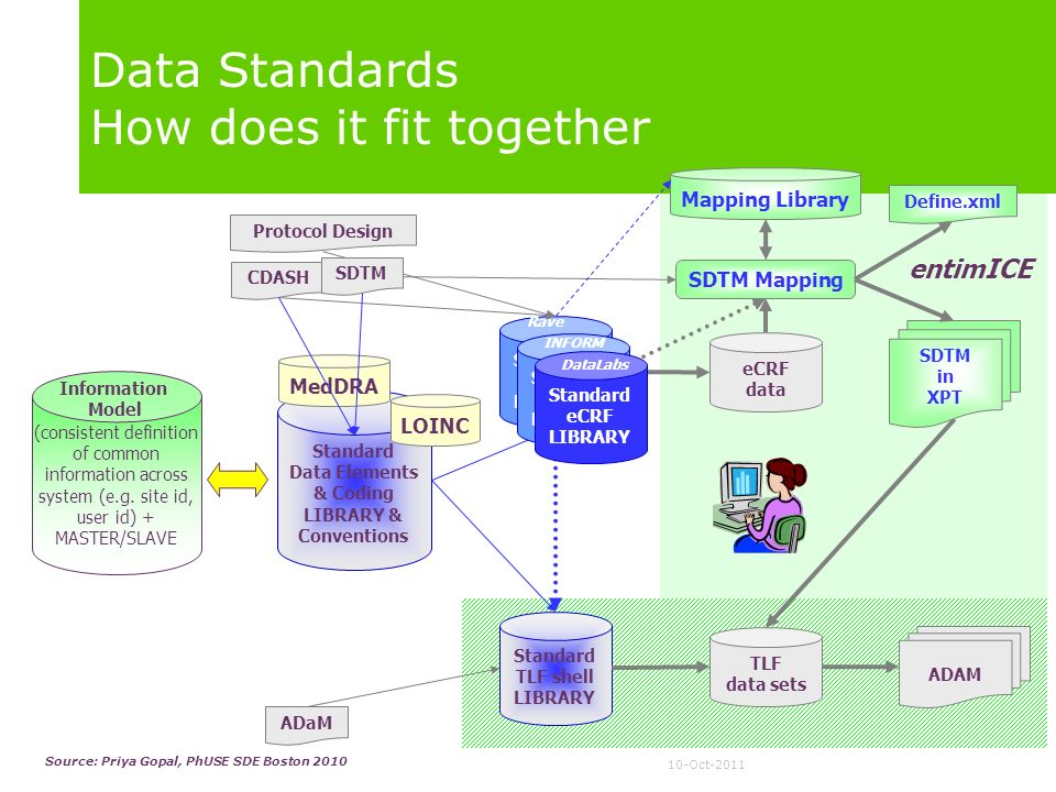 Data Standards How does it fit together